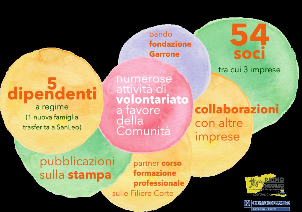 impatto sociale cooperativa di comunita rimini sanleo